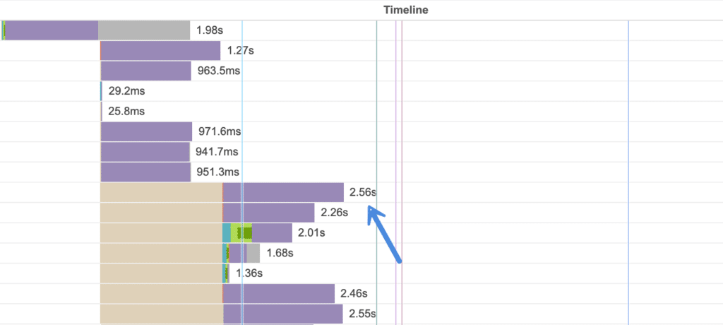Website speed test request delays