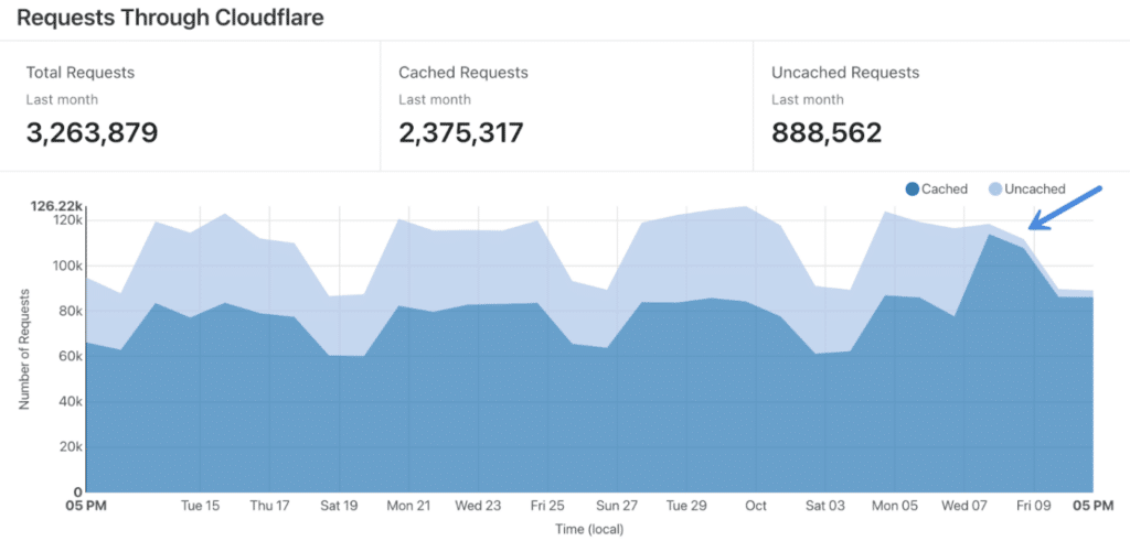 Cloudflare cache ratio on requests